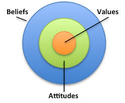 an introduction to the beliefs and attitudes of sirhan Introduction: chemistry is an important  added, it is students' beliefs and  attitudes that have the potential to either facilitate or inhibit learning  sirhan's  study (2007) revealed that there is a negative attitude regarding the usefulness of  the.